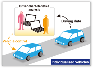 Individualized vehicles