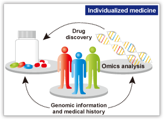 Individualized medicine